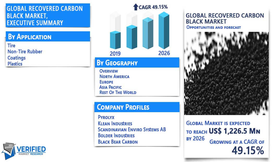 Global Carbon Black Market Analysis, Growth, Global Trends, Opportunity & Forecast 2020 to 2026 1