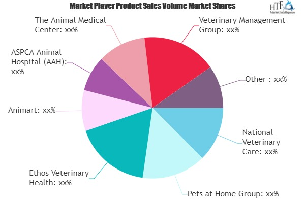 Animal Hospitals and Veterinary Clinics Services Market Worth Observing Growth | National Veterinary Care, Ethos Veterinary Health, Animart 4
