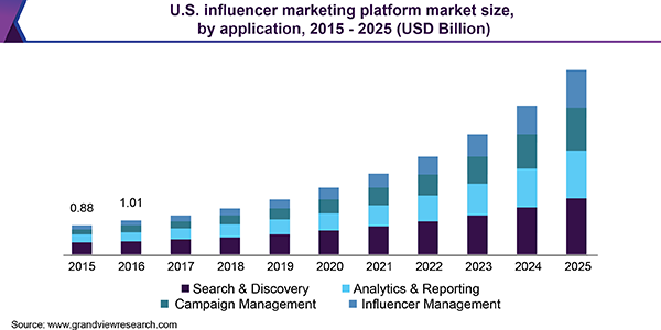 Influencer Marketing Platform Market Size Worth $23.52 Billion By 2025 | Key Players : AspireIQ Inc.; Grapevine Logic Inc.; Upfluence, Hypetap Pty Ltd.; and Speakr Inc. | Grand View Research Inc. 6