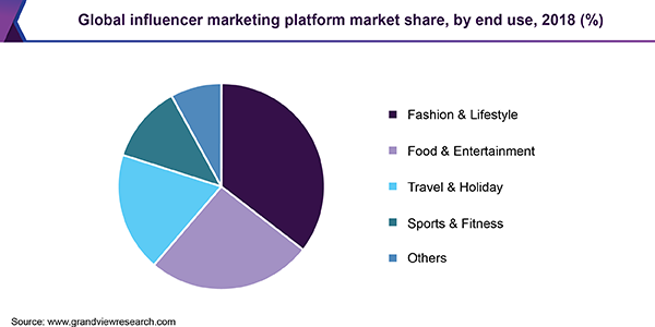 Global influencer marketing platform market share