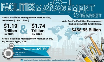 Facility Management Services Market 2020: By manufacturers, Type & Applications, Global status and Industry Forecast by 2026 6