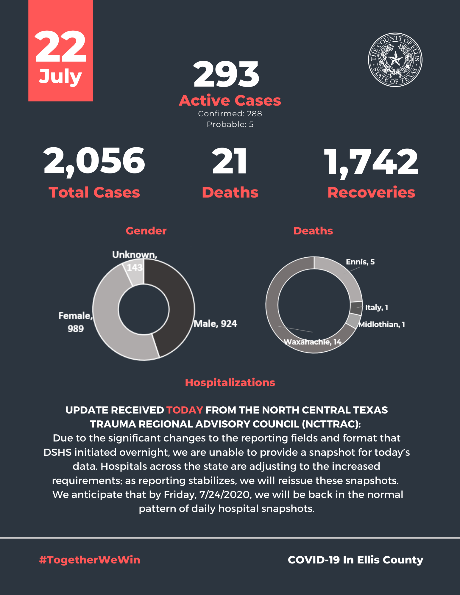 Ellis County COVID19 Active Cases July 22