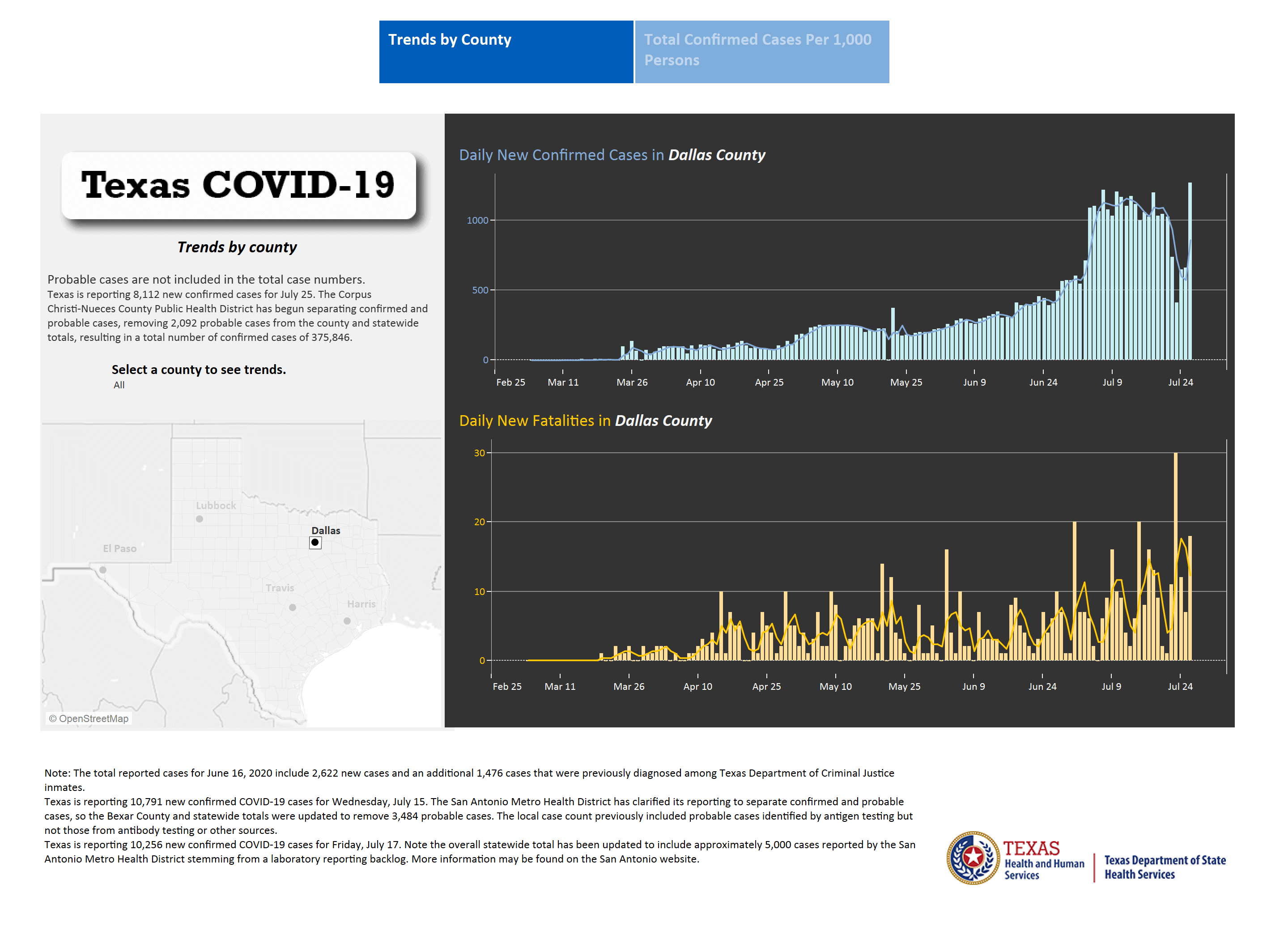 Dallas County Reports 800 New COVID-19 cases 6