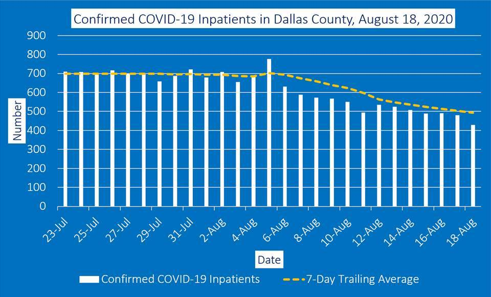 Dallas County Reports Three DeSoto Resident Deaths From COVID-19 6