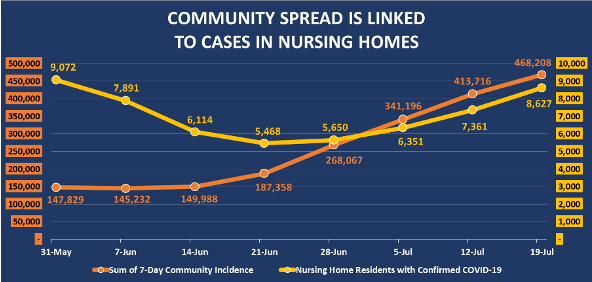 Nursing Homes See Spike in New COVID Cases Due to Community Spread 6