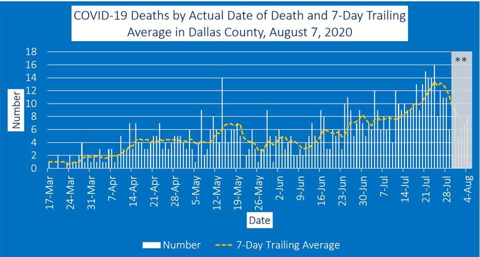 graph of Dallas County deaths Aug 7