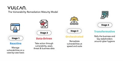 Vulcan Cyber Maturity Model Challenges Vulnerability Management Programs to Evolve 6