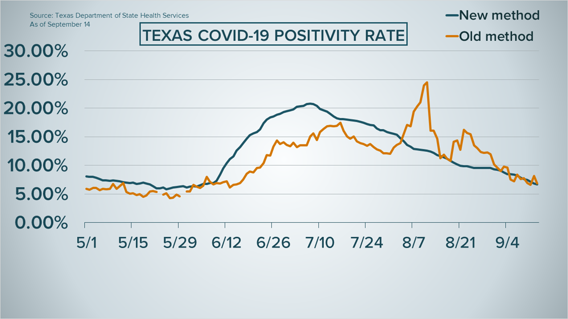 Covid-19 positivity rate as Texas reopened was significantly higher than originally reported, new data shows 6