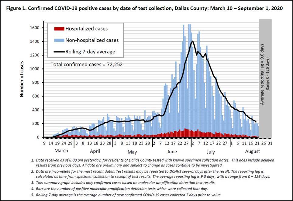 Dallas County Reports 455 New Positive COVID-19 Cases, 19 Deaths 6
