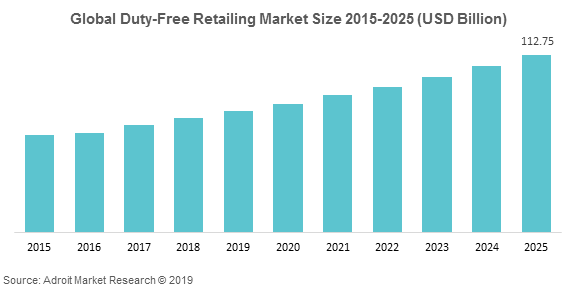 Duty-Free Retailing Market 2020 Global Industry Size, Share, Price, Trend and Forecast to 2025 6
