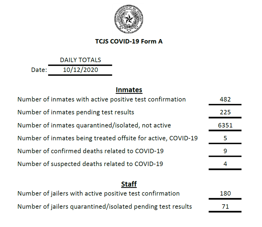 Texas prisons & jails worst virus hotspots of any in nation; El Paso jails struggle too 6