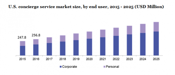 Concierge Services Market to Register a CAGR of 5.3% By 2025 – Global Industry Outlook, Growth Opportunities, Trends And Forecast With Top Players Analysis | Million Insights 9