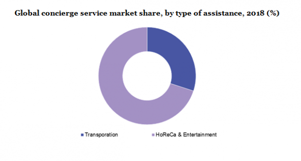 Concierge Services Market to Register a CAGR of 5.3% By 2025 – Global Industry Outlook, Growth Opportunities, Trends And Forecast With Top Players Analysis | Million Insights 10