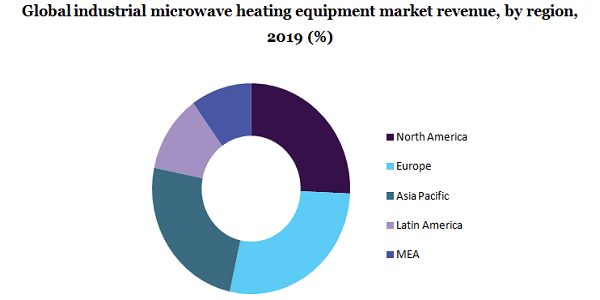 Global industrial microwave heating equipment market share