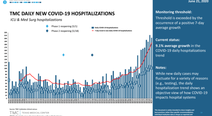 Hospitalizations from Covid-19 in Texas at lowest levels since last June 8