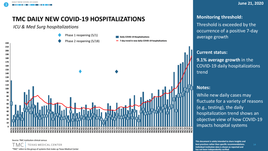 Hospitalizations from Covid-19 in Texas at lowest levels since last June 1