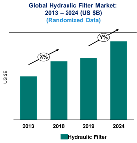 Hydraulic Filter Market is expected to reach $6.8 Billion by 2024 – An exclusive market research report by Lucintel 1