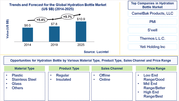 Hydration Bottle Market is expected to reach $10.9 Billion by 2025 – An exclusive market research report by Lucintel 13