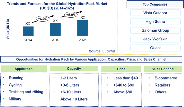 Hydration Pack Market is expected to grow at a CAGR of 5.9% – An exclusive market research report by Lucintel 6