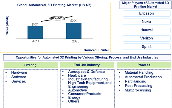 Automated 3D printing market is expected to grow at a CAGR of 48%-52% – An exclusive market research report by Lucintel 6