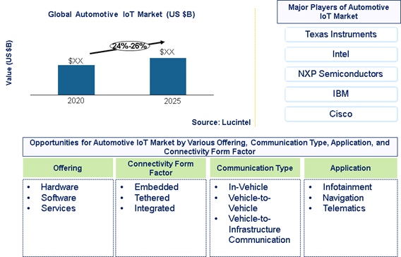 Automotive IoT market is expected to grow at a CAGR of 24%-26% – An exclusive market research report by Lucintel 6