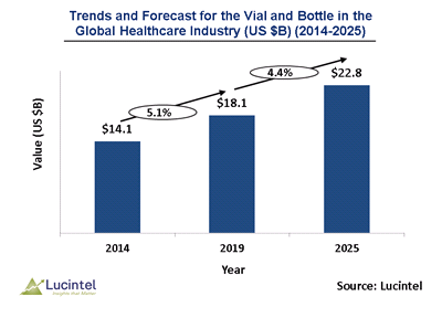 Vial and Bottle Market is expected to reach $22.8 Billion by 2025 – An exclusive market research report by Lucintel 6