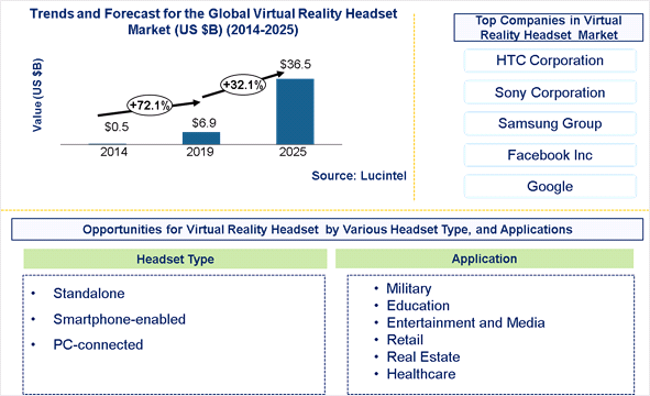 Virtual Reality Headset Market is expected to reach $36.5 Billion by 2025 – An exclusive market research report by Lucintel 6