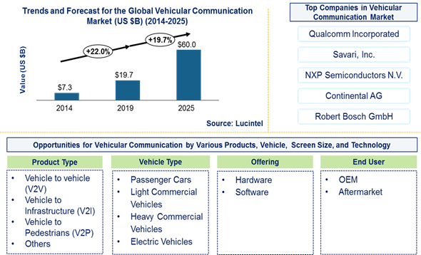 Vehicular Communication Market is expected to reach $60 Billion by 2025 – An exclusive market research report by Lucintel 3