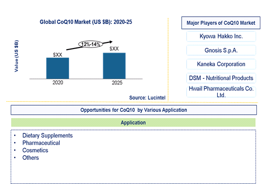 CoQ10 Market is expected to grow at a CAGR of 12%-14% – An exclusive market research report by Lucintel 2