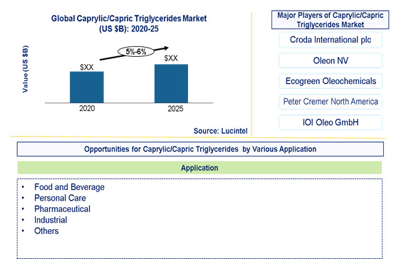 Caprylic/Capric Triglycerides Market is expected to grow at a CAGR of 5%-6% – An exclusive market research report by Lucintel 1