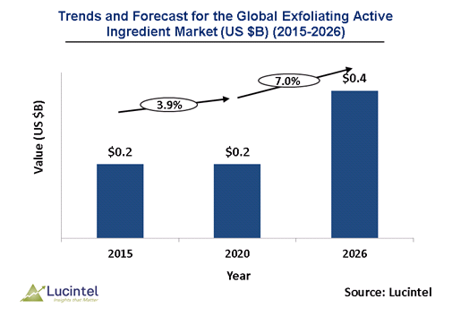 Exfoliating Active Ingredient Market is expected to reach $0.4 Billion by 2026 – An exclusive market research report by Lucintel 3