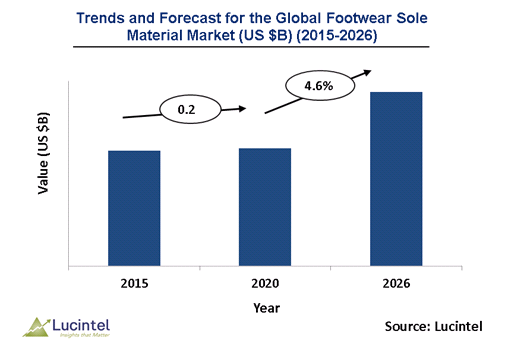 Footwear Sole Material Market is expected to reach $28.2 Billion by 2026 – An exclusive market research report by Lucintel 2