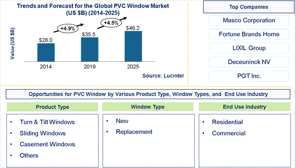 PVC Window Market is expected to reach $46.2 Billion by 2025 – An exclusive market research report by Lucintel 6