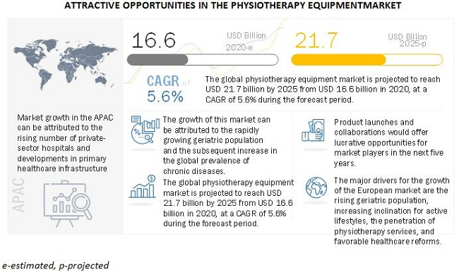 Physiotherapy Equipment Market to Reach USD 21.7 billion by 2025: Size, Industry Trends, Key Players and Forecast 6