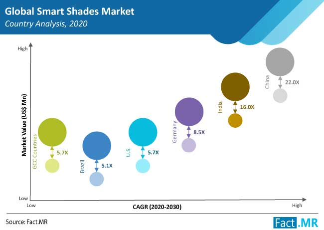smart shades market countries
