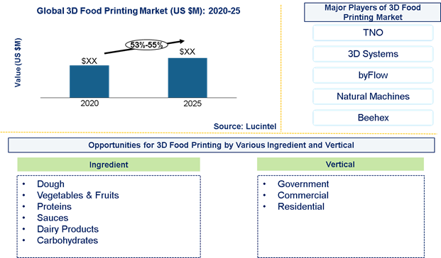 3D food printing Market is expected to grow at a CAGR of 53%-55% from 2020 to 2025- An exclusive market research report by Lucintel 6