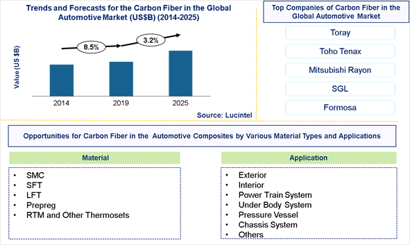 Carbon Fiber in the Global Automotive Market is expected to grow at a CAGR of 3.2% – An exclusive market research report by Lucintel 6