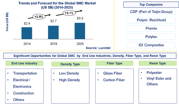 Global Sheet Molding Compound Market is expected to reach $3.3 Billion by 2025 – An exclusive market research report by Lucintel 6