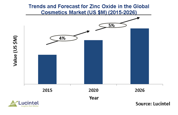 Zinc Oxide in the Global Cosmetics Table Market is expected to grow at a CAGR of 5% by 2026 – An exclusive market research report by Lucintel 6