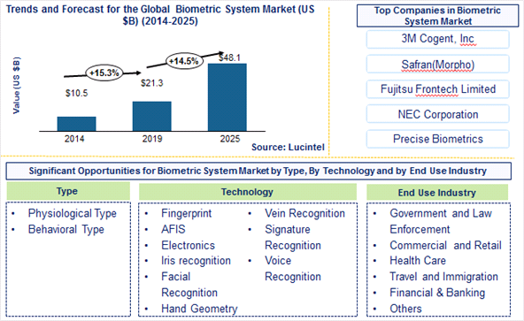 Biometrics System Market is expected to reach $48.1 Billion by 2025 – An exclusive market research report by Lucintel 6