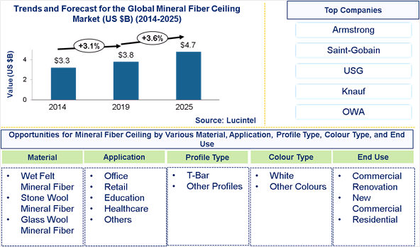 Mineral Fiber Ceiling Market is expected to reach $4.7 Billion by 2025 – An exclusive market research report by Lucintel 6