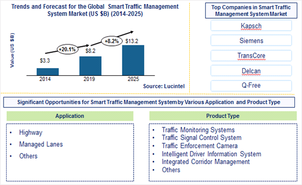 Smart Traffic Management System Market is expected to reach $13.2 Billion by 2025 – An exclusive market research report by Lucintel 6