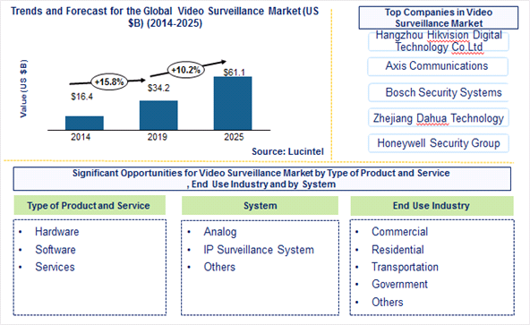 Video Surveillance Market is expected to reach $61.1 Billion by 2025 – An exclusive market research report by Lucintel 6