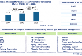 European Automotive Composites Market is expected to reach $4.7 Billion by 2025 – An exclusive market research report by Lucintel 15