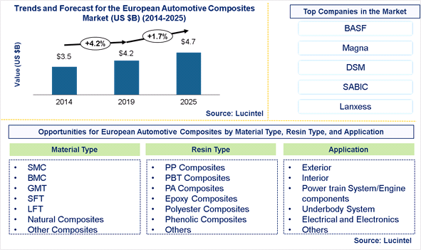 European Automotive Composites Market is expected to reach $4.7 Billion by 2025 – An exclusive market research report by Lucintel 6
