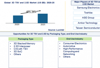 3D TSV and 2.5D Market is expected to grow at a CAGR of 32% to 34% from 2020 to 2025 – An exclusive market research report by Lucintel 15