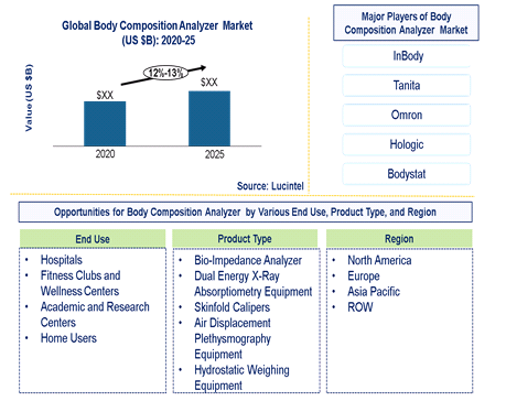 Body Composition Analyzer Market is expected to grow at a CAGR of 12%-13% – An exclusive market research report by Lucintel 6
