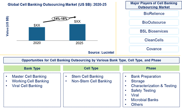 Cell banking outsourcing market is expected to grow at a CAGR of 14%-18% by 2026 – An exclusive market research report by Lucintel 6
