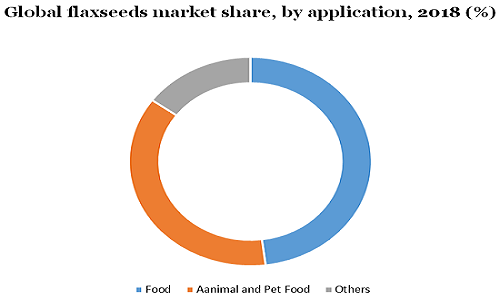 Flaxseeds Market To Expand At A CAGR of 12.7% Till 2025 – Product Estimates, Retail Channels Breakdown, Profit Margin Study And Consumer Behavior Analysis By Million Insights 6