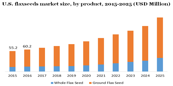 Flaxseeds Market To Expand At A CAGR of 12.7% Till 2025 – Product Estimates, Retail Channels Breakdown, Profit Margin Study And Consumer Behavior Analysis By Million Insights 5